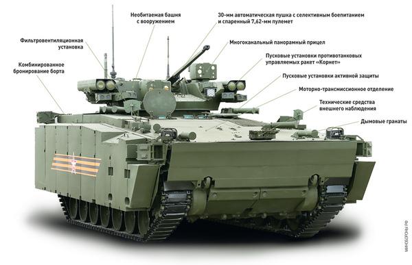 Курганец-25. Описание