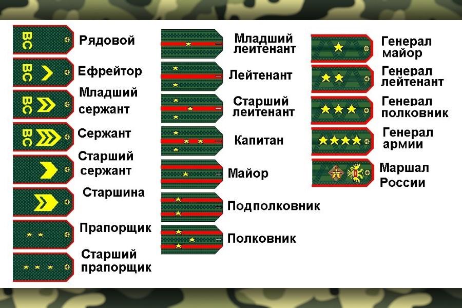Воинские звания ВС РФ